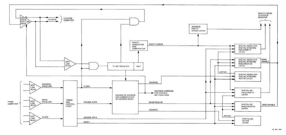 medium resolution of logic control diagram wiring diagram article reviewfo 2 serial data bus control logic functional block diagramserial