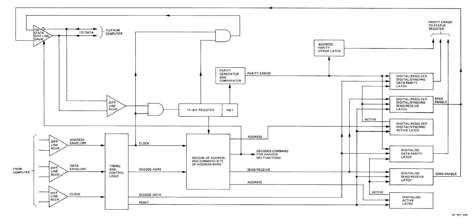 hight resolution of logic control diagram wiring diagram article reviewfo 2 serial data bus control logic functional block diagramserial
