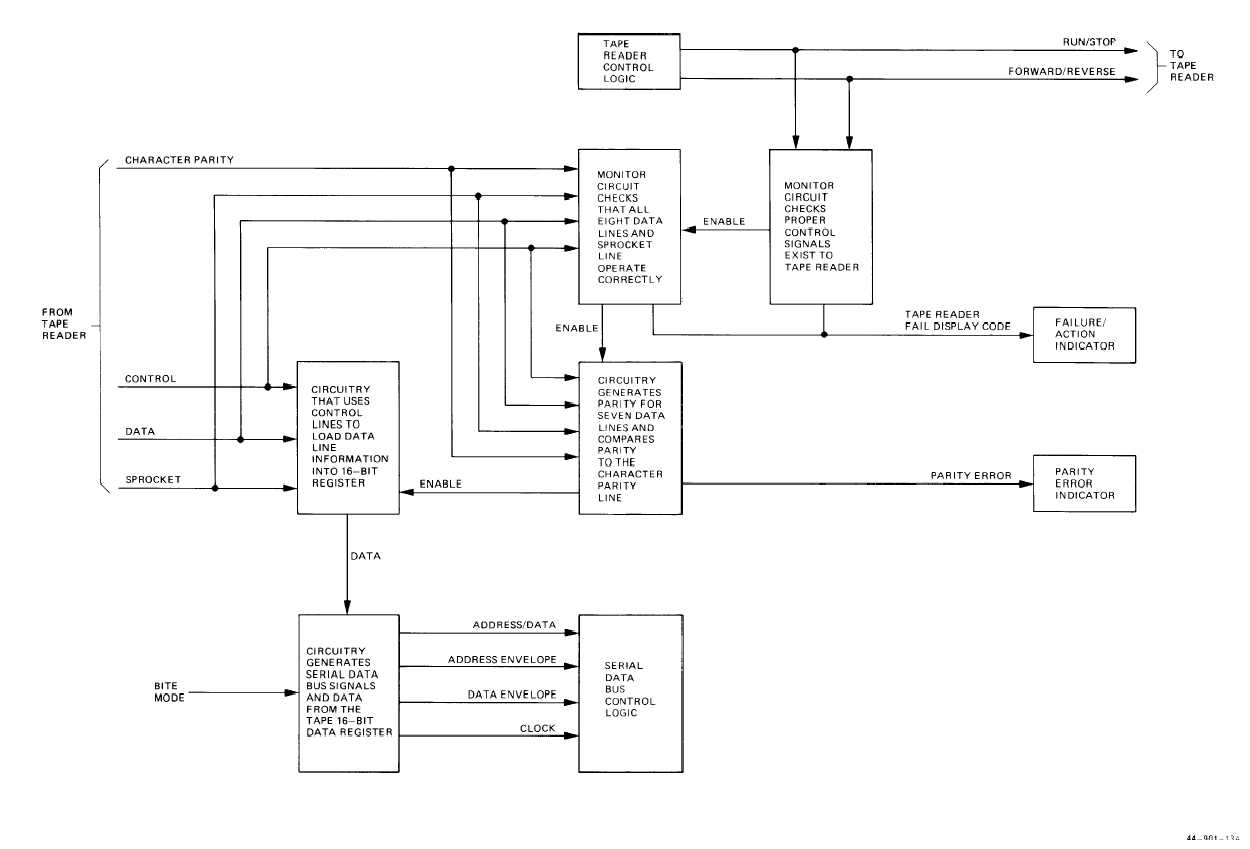 hight resolution of tape reader control logic self test functional block diagram