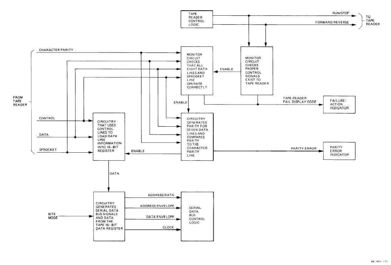 hight resolution of logic block diagram wiring diagram logic analyzer block diagram logic block diagram