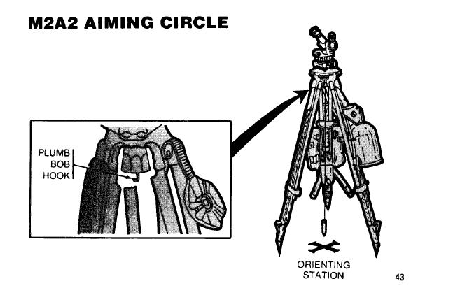 POSITIONING THE AIMING CIRCLE OVER AN ORIENTING STATION