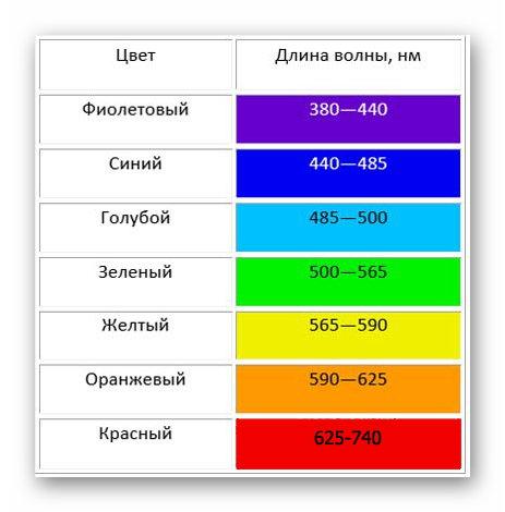 Длина волны разных цветов