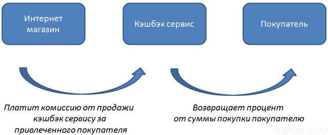 Схема работы кэшбэка