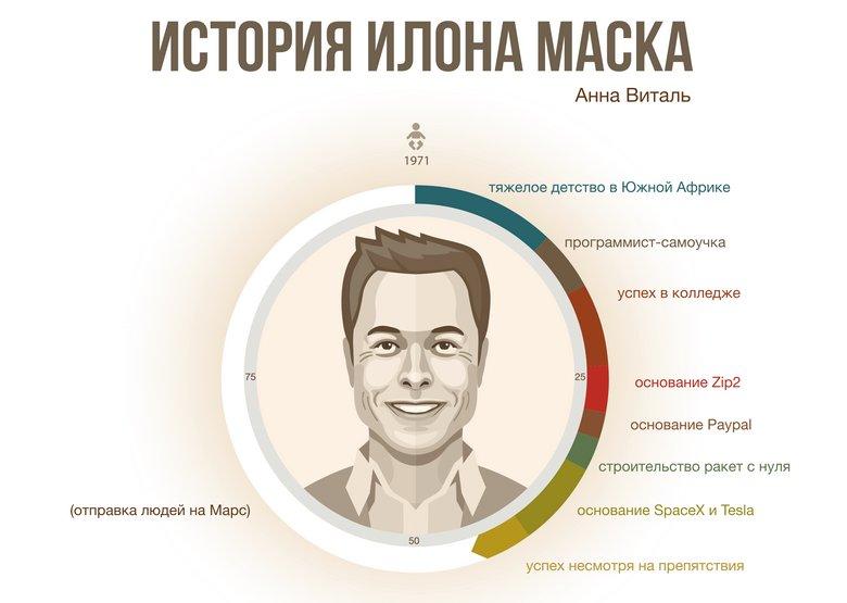 Инфографика: история Илона Маска