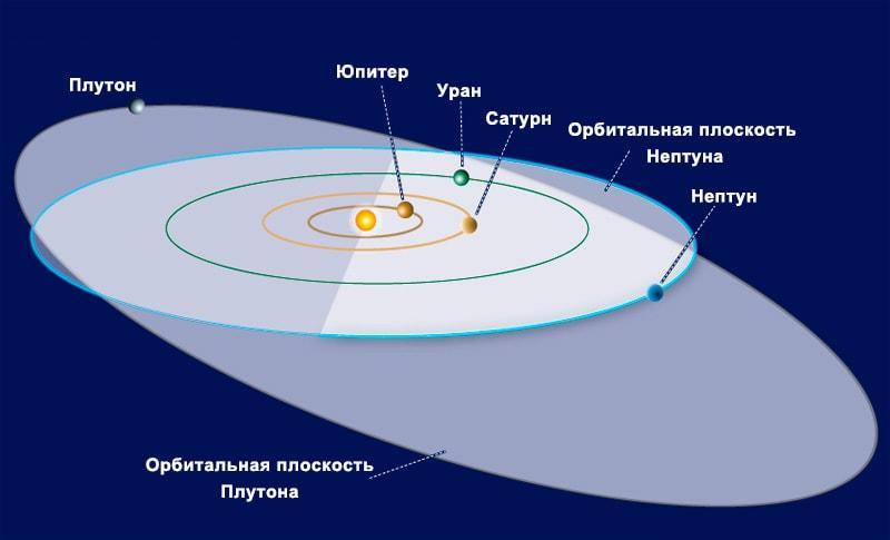 Неправильная орбита Плутона