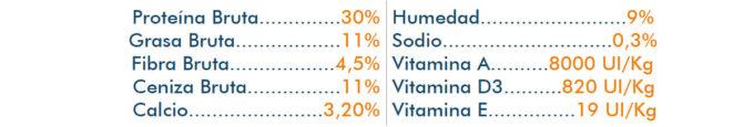 Tabla analítica alimento Pienso Forzecan Equilibrio
