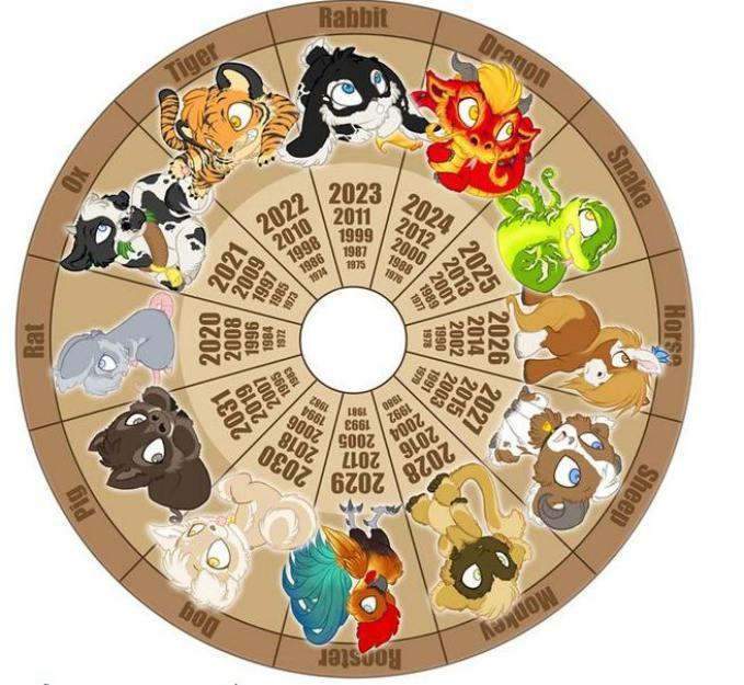 Horóscopo chino: año del perro 2018: