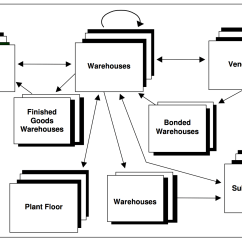 Inventory Control Flow Diagram Oracle Fusion Middleware Architecture Top Priority Systems