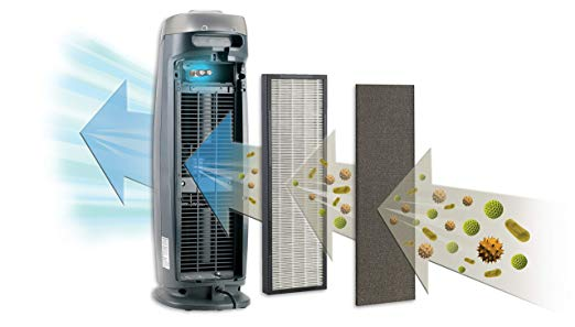 GermGuardian Best Air Purifer topratedhomeproducts info