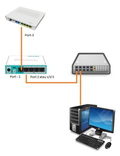 Tutorial Menghubungkan MikroTik ke Internet Untuk Pemula