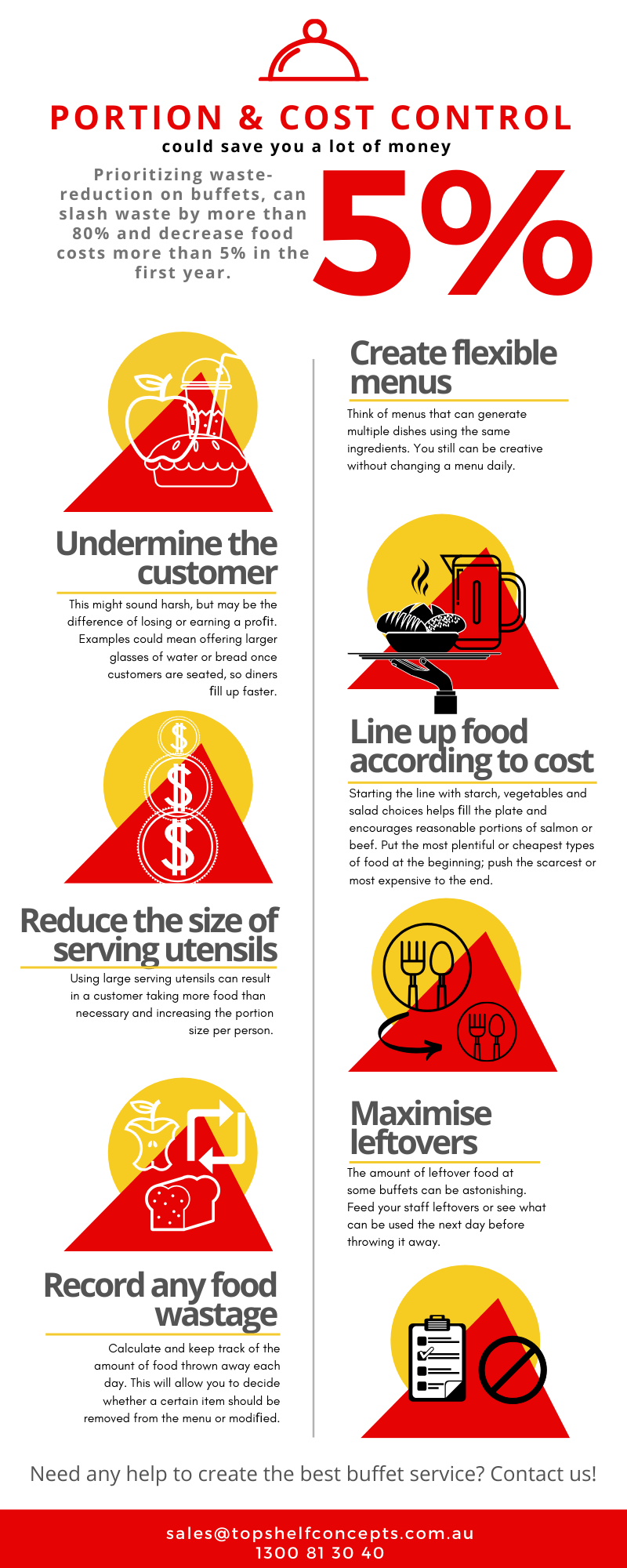 Portion & Cost Control Infographic
