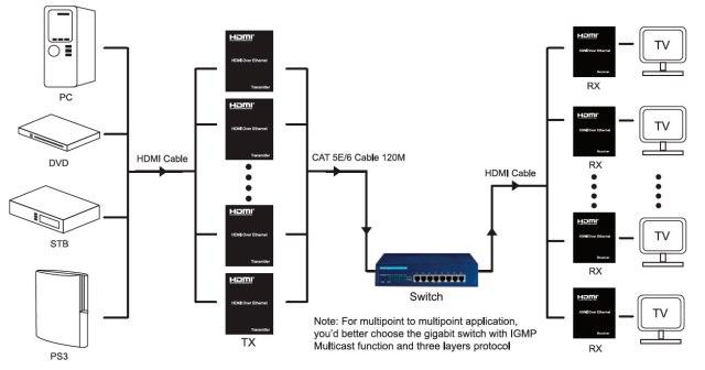 120m HDMI Matrix Extender over IP or Cat5eCat6 Ethernet Cables