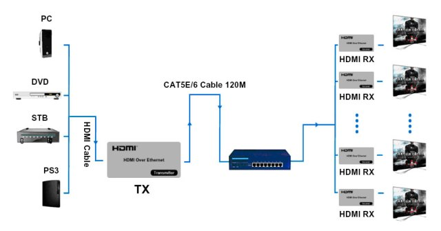 HDMI KVM Over IP Extender 120m