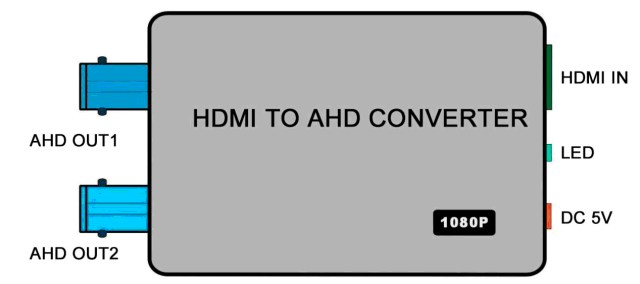 IO Interface_HDMIx1 and AHDx2