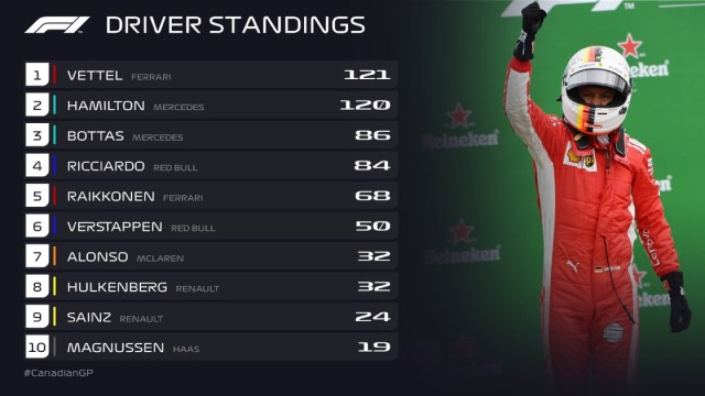 CanadianGp Standings