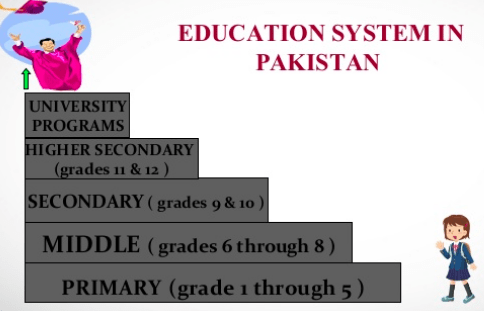 Educational System in Pakistan MCQs Book Download