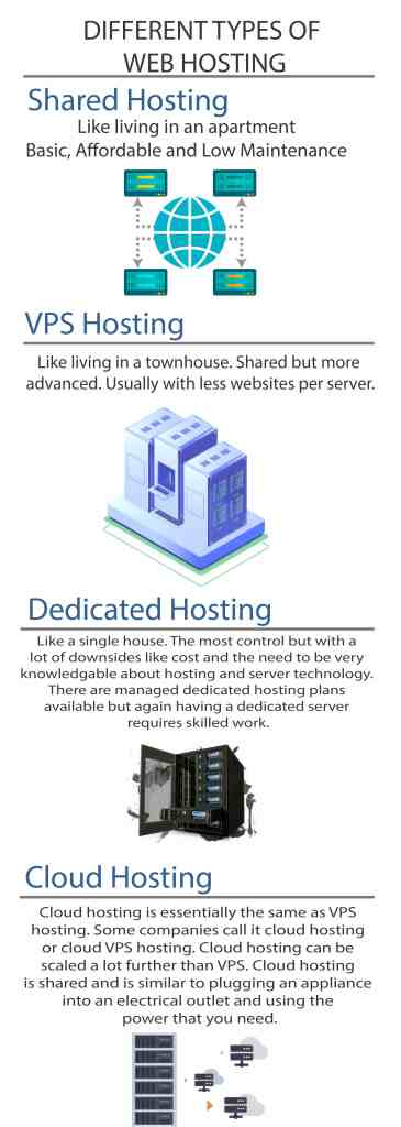 different types of web hosting - Shared hosting infographic guide