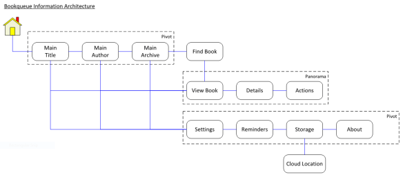 Bookqueue Information Architecture