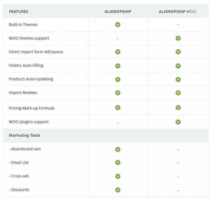 alidropship woo review