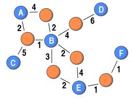 Weighted two-mode network