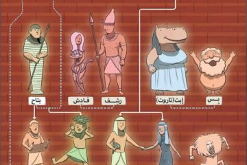 Egyptian Gods Family Tree