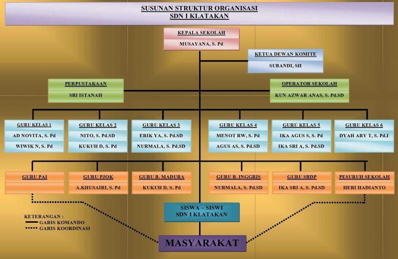 Contoh Struktur Organisasi Sekolah SD