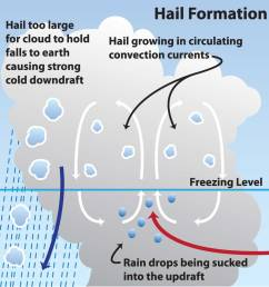 snow storm diagram wiring diagram for you snow wind and graphics diagram hail damage wiring diagram [ 1000 x 999 Pixel ]