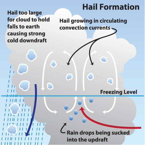 small resolution of snow storm diagram wiring diagram for you snow wind and graphics diagram hail damage wiring diagram