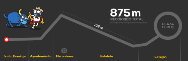 Pamplona parcours