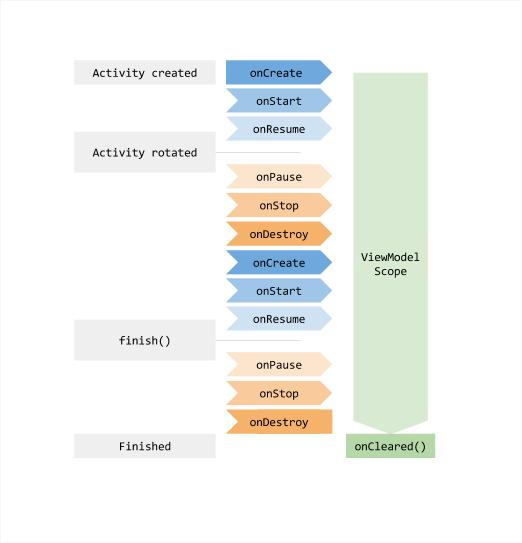 ViewModelライフサイクル