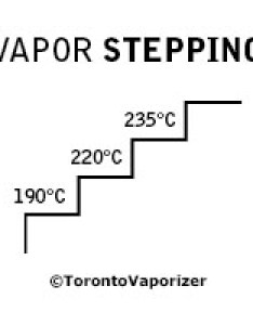 What you do is that start at  till the vapor starts thinning out also vaporizing techniques should know video tpe blog rh torontovaporizer