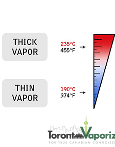 Vaporizer temperatures also vaporizing techniques you should know video tpe blog rh torontovaporizer