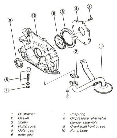1986 Mazda B2000 Engine Diagram : 2005 Ford Thunderbird