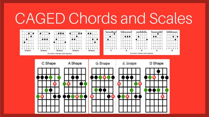 Tips to Learn The Guitar Fretboard Mojo & Info - torr71 Guitar-Zan