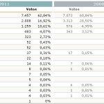 Elecciones Generales 2011: Resultados en Torrelodones
