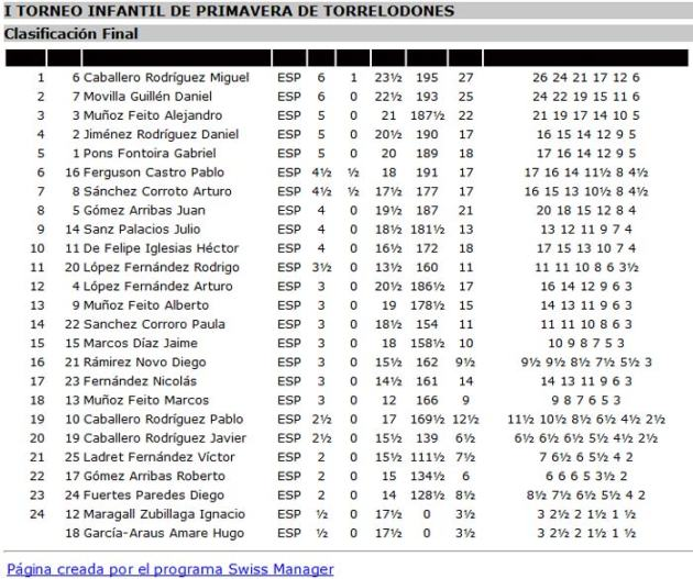 Clasificación Final Infantil I Torneo de Ajedrez de Primavera de Torrelodones
