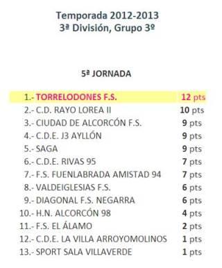 Tabla de Clasificación 5ta Grupo 3º de 3ª división Fútbol Sala