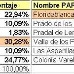 Resultado votaciones nombre del AHS de Torrelodones y el parque