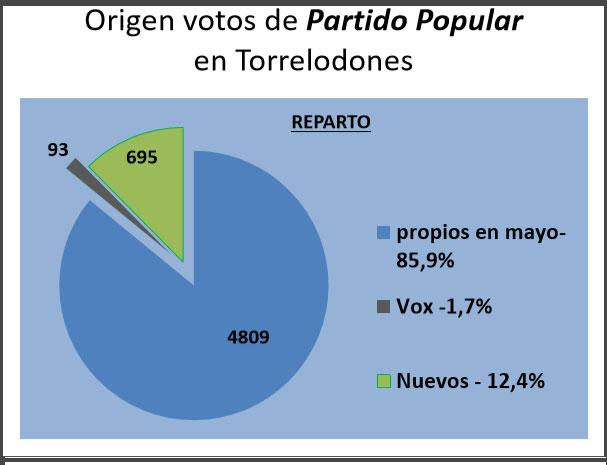 origen-votos-pp-torre-12-15