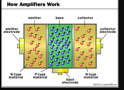 How Amplifiers Work