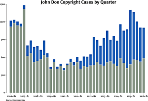 Bloomberg BNA - John Doe Copyright Cases