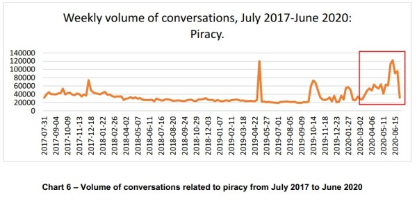 piracy social media covid