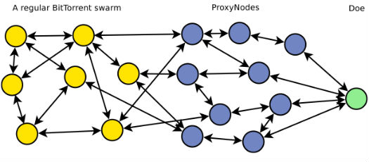 proxy tribler Tribler un cliente descentralizado de BitTorrent anónimo