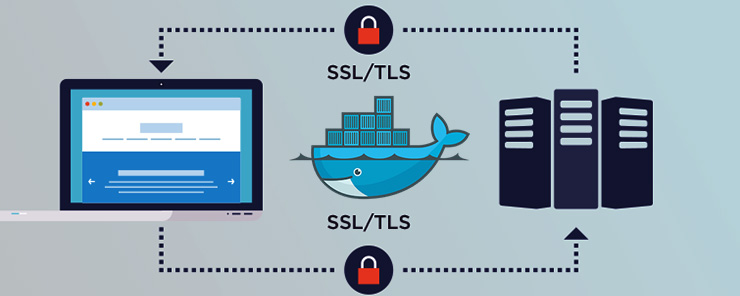 Secure Docker Deployment with TLS