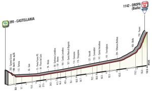 Il giro d'Italia a Tortona e Castellania