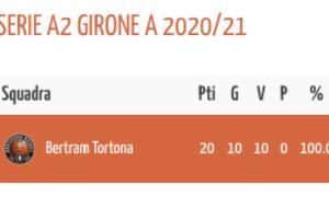 Tortona – La Bertram Derthona Basket, con 10 vittorie su 10 partite, si gioca la Lode contro il Casale Monferrato
