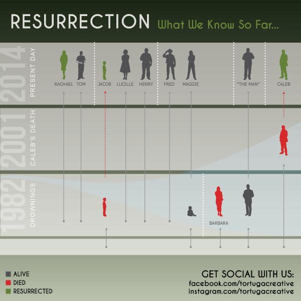 ABC Resurrection Infographic