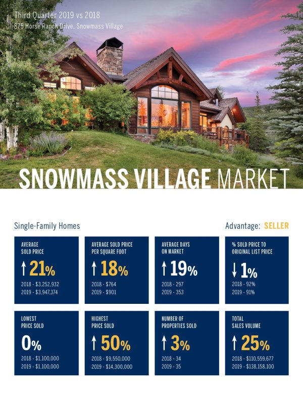 Snowmass Village Single Family Home Real Estate Market 3rd Quarter, 2019
