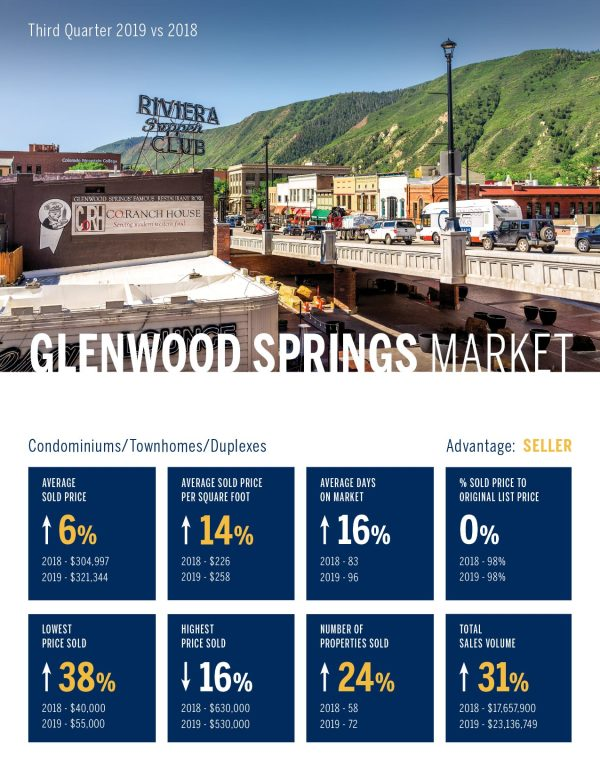 Glenwood Springs Condomininiums, Townhomes, Duplexes, Real Estate Market 3rd Quarter, 2019