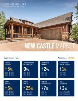 New Castle Single Family Home Real Estate Market 3rd Quarter, 2019